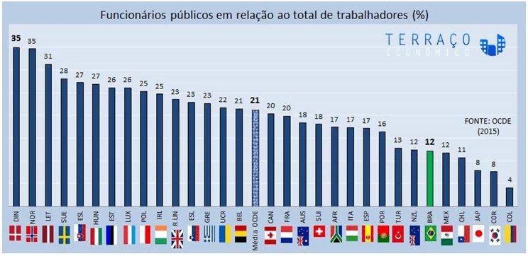 Funcionalismo Público no Brasil: um gráfico para mudar sua visão