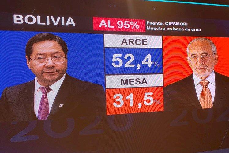 Bolivia. El MAS aplastó a la dictadura: Arce y Choquehuanca obtuvieron el 52,4% contra el 31,6?l derechista Mesa