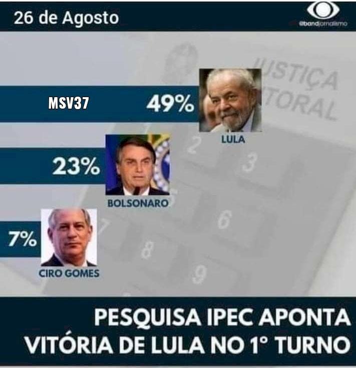 Lula tem 49% e venceria no 1º turno, diz Ipec; Bolsonaro, 23%, Ciro, 7%, Doria, 5% e Mandetta, 3%