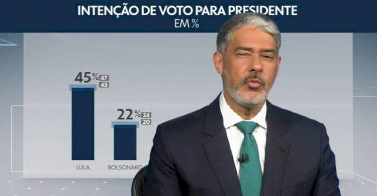 Bonner anuncia no JN da Globo que Lula pode vencer já no primeiro turno em 2022